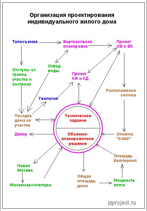 организация проектирования коттеджа